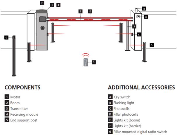 Vega Boom Barrier | Vega Automatic Boom Barrier Gate ::HOUSYS