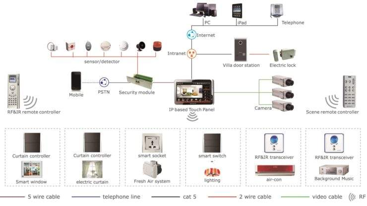 Home automation system housys home automation diagram ccuart Images