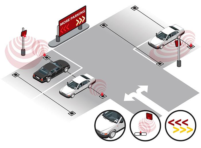 Automatic Vehicle Identification Houstonsystem